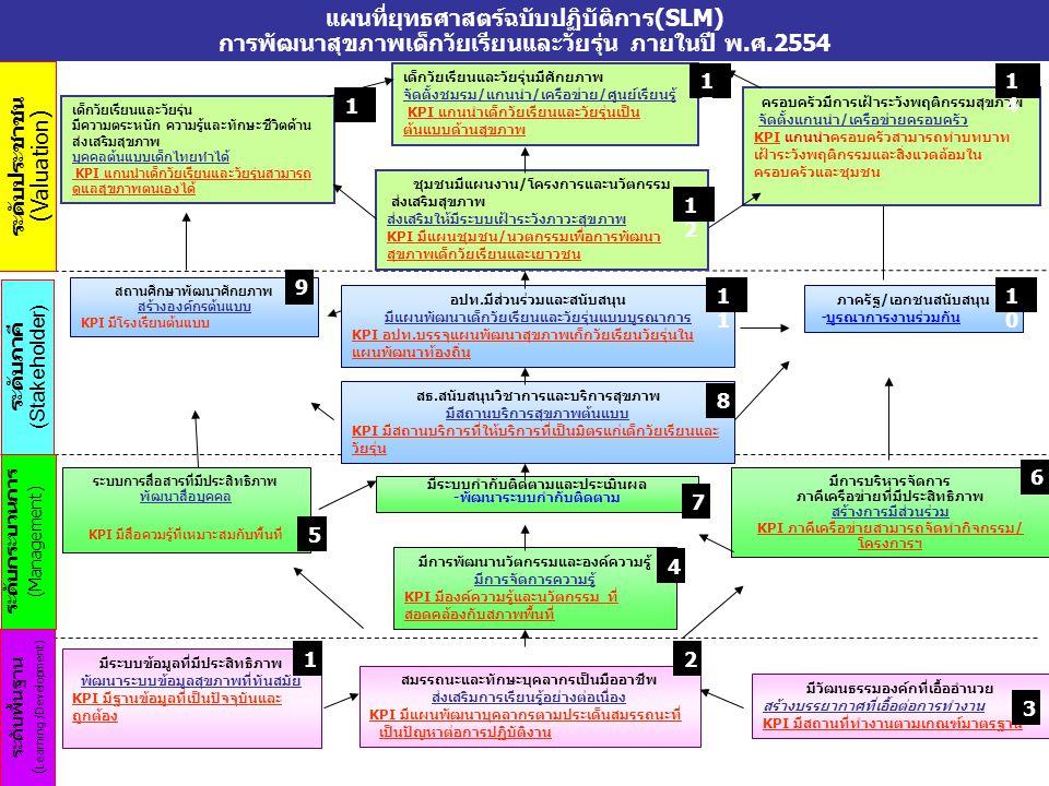 ระดับประชาชน (Valuation) ระดับภาคี (Stakeholder) ระดับกระบวนการ (Management) ระดับพื้นฐาน ( Learning /Development) แผนที่ยุทธศาสตร์ฉบับปฏิบัติการ(SLM)