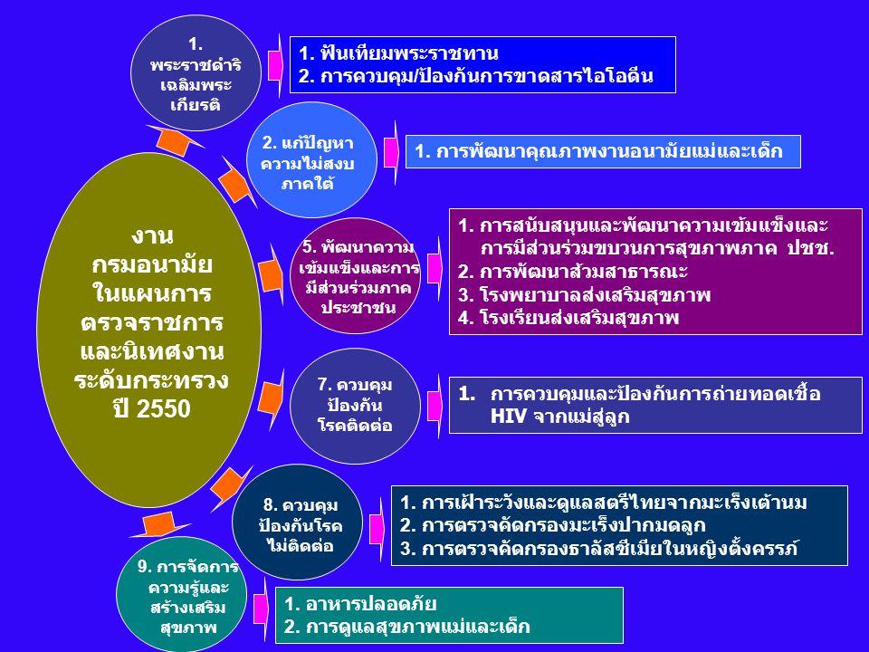 1. พระราชดำริ เฉลิมพระ เกียรติ 2. แก้ปัญหา ความไม่สงบ ภาคใต้ 5. พัฒนาความ เข้มแข็งและการ มีส่วนร่วมภาค ประชาชน 7. ควบคุม ป้องกัน โรคติดต่อ 8. ควบคุม ป