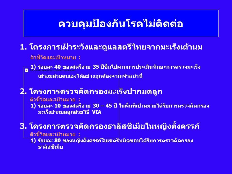 ควบคุมป้องกันโรคไม่ติดต่อ 1. โครงการเฝ้าระวังและดูแลสตรีไทยจากมะเร็งเต้านม ตัวชี้วัดและเป้าหมาย : 1) ร้อยละ 40 ของสตรีอายุ 35 ปีขึ้นไปผ่านการประเมินทั