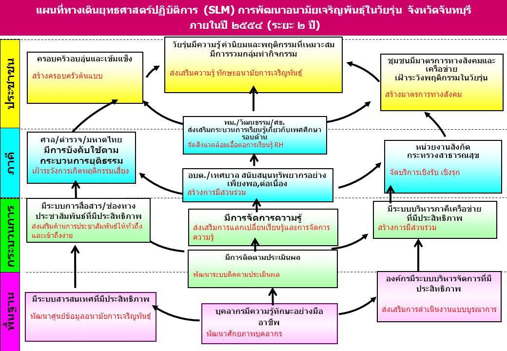 ประชาชน พื้นฐาน ภาคี กระบวนการ แผนที่ทางเดินยุทธศาสตร์ปฏิบัติการ (SLM) การพัฒนาอนามัยเจริญพันธุ์ในวัยรุ่น จังหวัดจันทบุรี ภายในปี ๒๕๕๔ (ระยะ ๒ ปี) ศาล