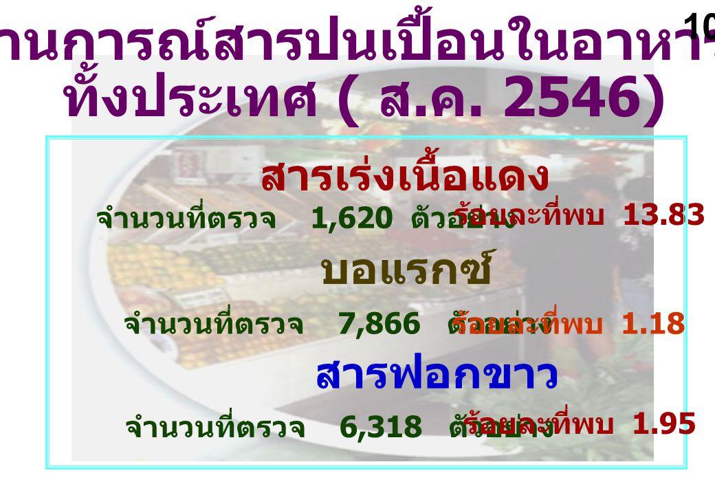 สถานการณ์สารปนเปื้อนในอาหารสด ทั้งประเทศ ( ส. ค. 2546) จำนวนที่ตรวจ 1,620 ตัวอย่าง ร้อยละที่พบ 13.83 สารเร่งเนื้อแดง จำนวนที่ตรวจ 7,866 ตัวอย่าง ร้อยล