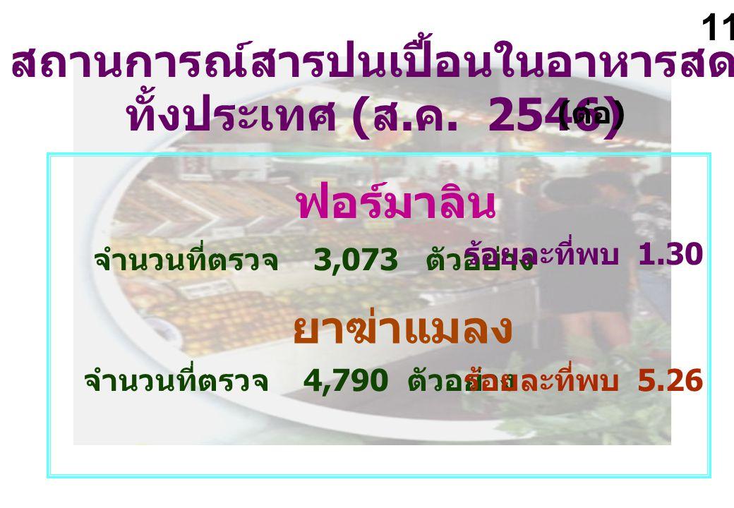 สถานการณ์สารปนเปื้อนในอาหารสด ทั้งประเทศ ( ส. ค. 2546) ( ต่อ ) จำนวนที่ตรวจ 3,073 ตัวอย่าง ร้อยละที่พบ 1.30 ฟอร์มาลิน ยาฆ่าแมลง จำนวนที่ตรวจ 4,790 ตัว
