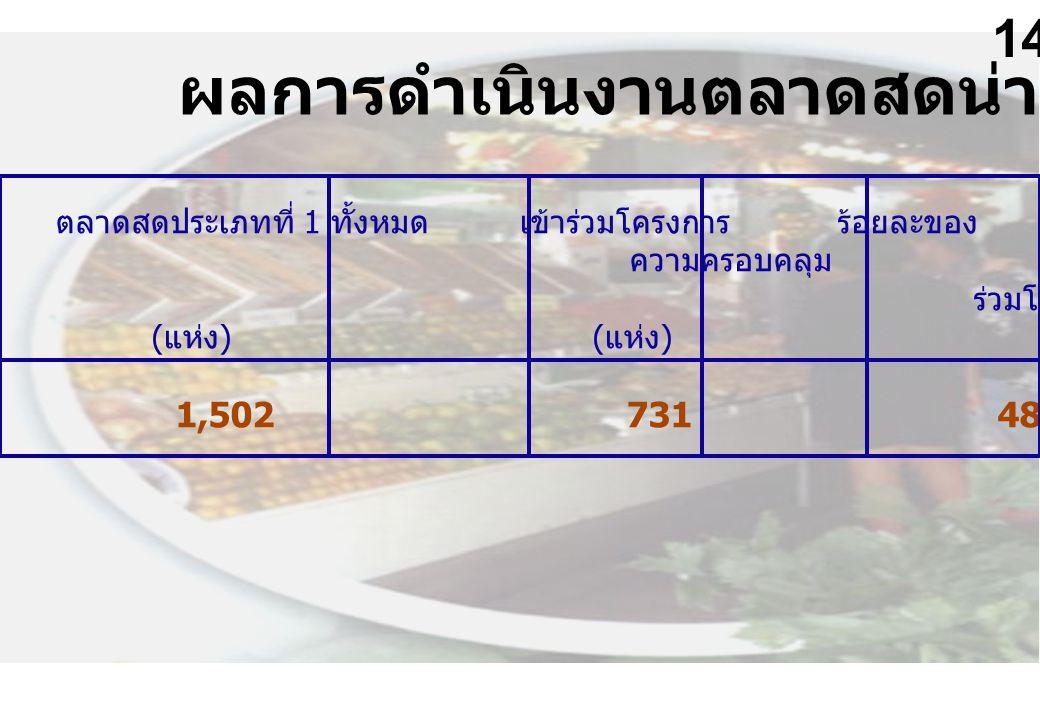 ตลาดสดประเภทที่ 1 ทั้งหมด เข้าร่วมโครงการ ร้อยละของ ผ่านการรับรอง ร้อยละของ ความครอบคลุม จำนวนที่เข้า ร่วมโครงการ ( แห่ง ) ( แห่ง ) ( แห่ง ) 1,502 731 48.67 33 4.51 ผลการดำเนินงานตลาดสดน่าซื้อ 2546 14