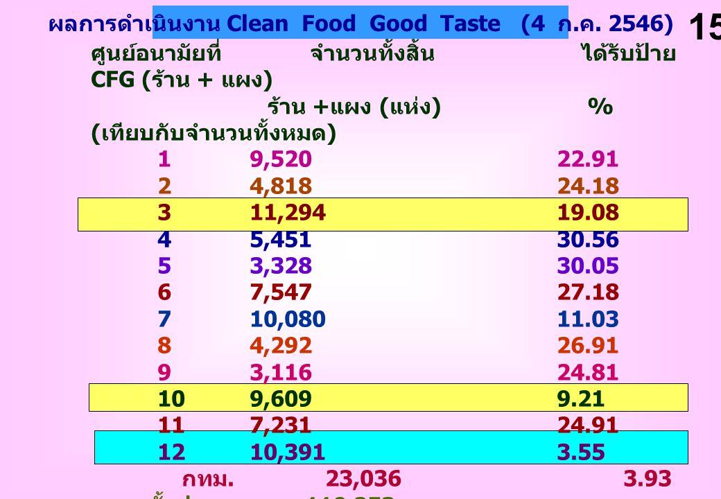 ผลการดำเนินงาน Clean Food Good Taste (4 ก. ค. 2546) ศูนย์อนามัยที่ จำนวนทั้งสิ้น ได้รับป้าย CFG ( ร้าน + แผง ) ร้าน + แผง ( แห่ง ) % ( เทียบกับจำนวนทั
