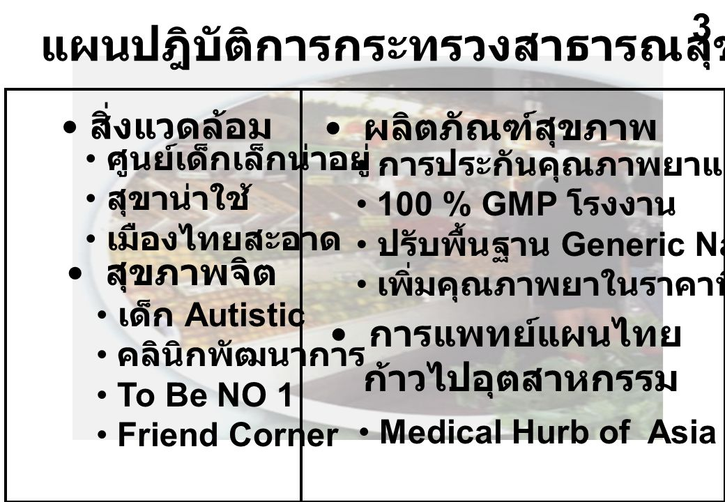 แผนปฎิบัติการกระทรวงสาธารณสุข ปี 2547 สิ่งแวดล้อม สุขภาพจิต ศูนย์เด็กเล็กน่าอยู่ สุขาน่าใช้ เมืองไทยสะอาด เด็ก Autistic คลินิกพัฒนาการ To Be NO 1 Friend Corner ผลิตภัณฑ์สุขภาพ การแพทย์แผนไทย ก้าวไปอุตสาหกรรม การประกันคุณภาพยาและอาหาร 100 % GMP โรงงาน ปรับพื้นฐาน Generic Name เพิ่มคุณภาพยาในราคาที่เหมาะสม Medical Hurb of Asia 3