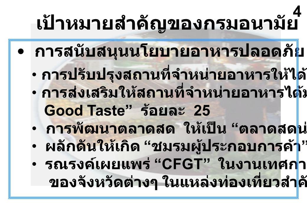 เป้าหมายสำคัญของกรมอนามัย ปี 2547 การสนับสนุนนโยบายอาหารปลอดภัย การปรับปรุงสถานที่จำหน่ายอาหารให้ได้มาตรฐาน ร้อยละ 45 การส่งเสริมให้สถานที่จำหน่ายอาหารได้มาตรฐาน Clean Food Good Taste ร้อยละ 25 การพัฒนาตลาดสด ให้เป็น ตลาดสดน่าซื้อ ร้อยละ 20 ผลักดันให้เกิด ชมรมผู้ประกอบการค้า ทุกจังหวัด รณรงค์เผยแพร่ CFGT ในงานเทศกาล / งานประเพณี ของจังหวัดต่างๆ ในแหล่งท่องเที่ยวสำคัญ 4