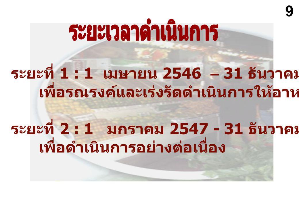 ระยะที่ 1 : 1 เมษายน 2546 – 31 ธันวาคม 2546 เพื่อรณรงค์และเร่งรัดดำเนินการให้อาหารปลอดภัย ระยะที่ 2 : 1 มกราคม 2547 - 31 ธันวาคม 2547 เพื่อดำเนินการอย
