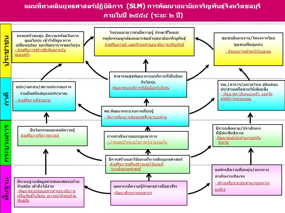 วัตถุประสงค์/ ยุทธศาสตร์ กลยุทธ์กิจกรรมสำคัญตัวชี้วัดผลสำเร็จ หน่วยงาน รับผิดชอบหลัก หน่วยงาน รับผิดชอบรอง 4.การดำเนินงานแบบ บูรณาการ กำหนดเป้าหมาย ในการทำงาน ร่วมกัน 1.กำหนดคณะทำงาน แบบบูรณาการ 2.กำหนดแนวทาง การดำเนินงานแบบ บูรณาการ 3.ประชุมจัดทำแผน ร่วมกัน 3.ดำเนินงานตาม แผน 4.ติดตามประเมินผล - มีคณะทำงานที่ ประกอบด้วย ผู้รับผิดชอบด้าน อนามัยเจริญพันธุ์ทุก ภาคส่วนในระดับ จังหวัด - ทุกระดับมีทีมทำงาน แบบบูรณาการ - พม.