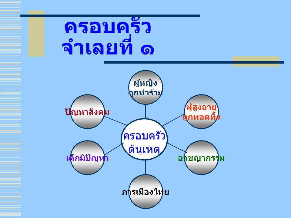 ครอบครัว จำเลยที่ ๑ ครอบครัว ต้นเหตุ ผู้สูงอายุ ถูกทอดทิ้ง อาชญากรรม การเมืองไทย เด็กมีปัญหา ผู้หญิง ถูกทำร้าย ปัญหาสังคม