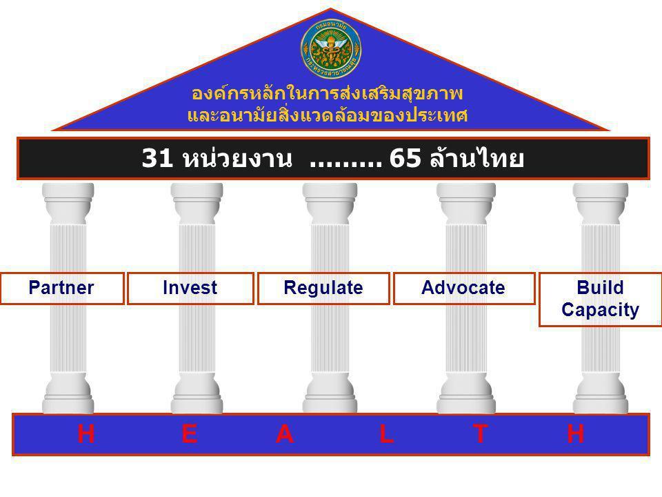 Regulate H E A L T H 31 หน่วยงาน......... 65 ล้านไทย องค์กรหลักในการส่งเสริมสุขภาพ และอนามัยสิ่งแวดล้อมของประเทศ PartnerBuild Capacity AdvocateInvest