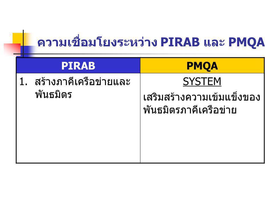 ความเชื่อมโยงระหว่าง PIRAB และ PMQA PIRABPMQA 1. สร้างภาคีเครือข่ายและ พันธมิตร SYSTEM เสริมสร้างความเข้มแข็งของ พันธมิตรภาคีเครือข่าย