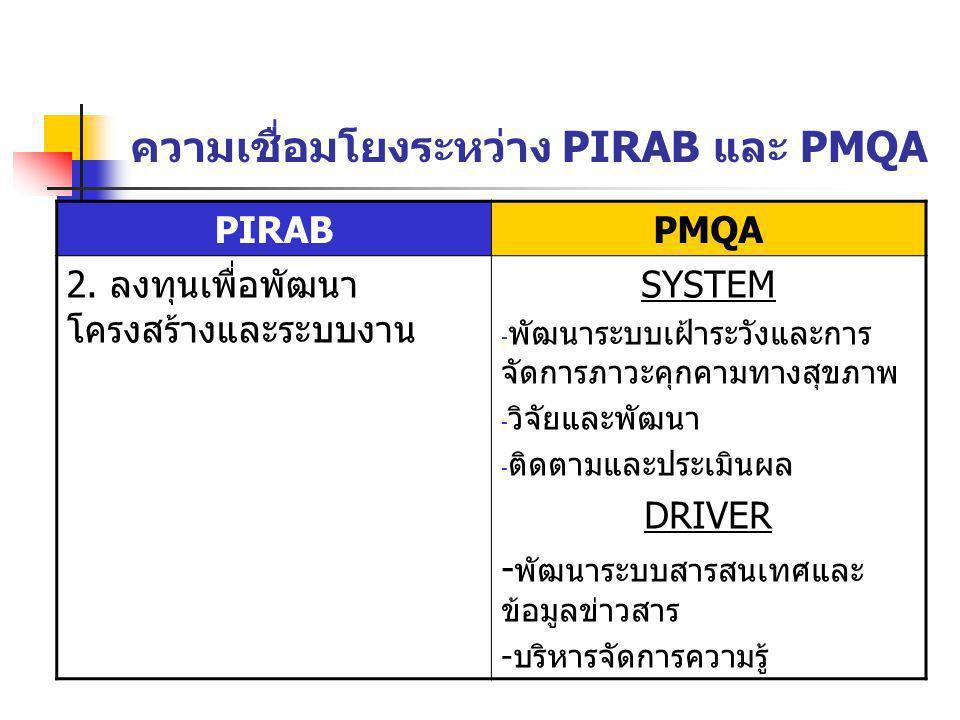 ความเชื่อมโยงระหว่าง PIRAB และ PMQA PIRABPMQA 2. ลงทุนเพื่อพัฒนา โครงสร้างและระบบงาน SYSTEM - พัฒนาระบบเฝ้าระวังและการ จัดการภาวะคุกคามทางสุขภาพ - วิจ