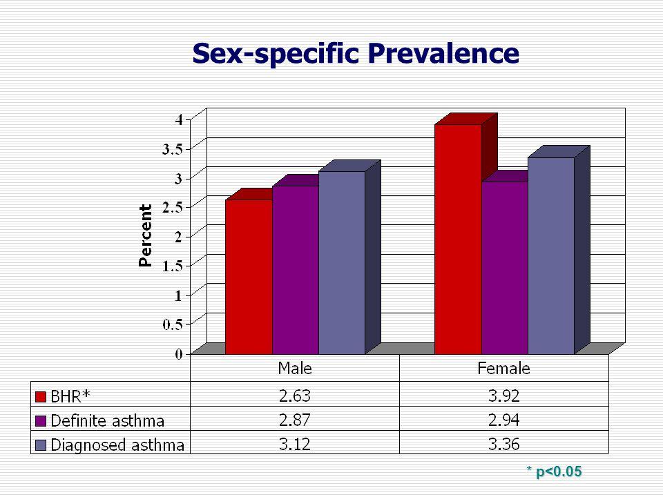 Sex-specific Prevalence * p<0.05