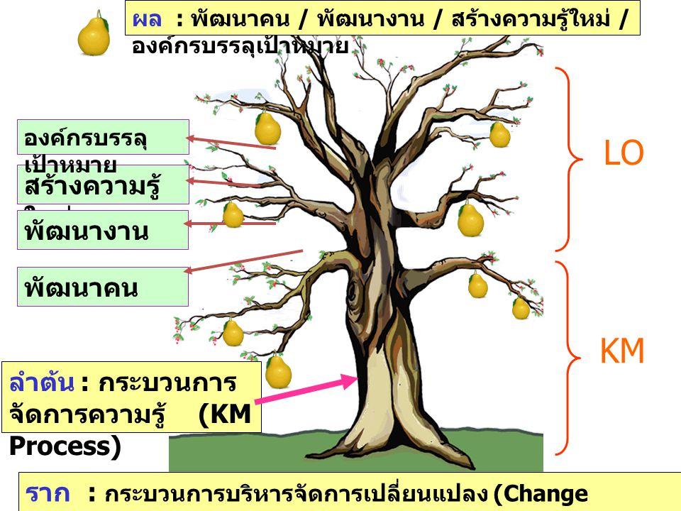 พัฒนาคน สร้างความรู้ ใหม่ พัฒนางาน องค์กรบรรลุ เป้าหมาย ลำต้น : กระบวนการ จัดการความรู้ (KM Process) ผล : พัฒนาคน / พัฒนางาน / สร้างความรู้ใหม่ / องค์