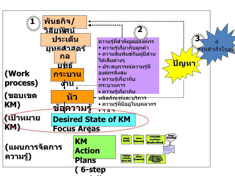 Desired State of KM Focus Areas ประเด็น ยุทธศาสตร์ กล ยุทธ์ กระบวน งาน หัว ข้อความรู้ พันธกิจ / วิสัยทัศน์ ความรู้ที่สำคัญต่อองค์กร ความรู้เกี่ยวกับลู
