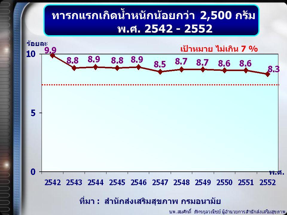 อัตราทารกตาย พ. ศ. 2542 - 2551 ที่มา : สำนักงานสถิติแห่งชาติ (การสำรวจการเปลี่ยนแปลงประชากร) พ.ศ. 2539, 2549 : สถาบันวิจัยประชากรและสังคม (สารประชากร)