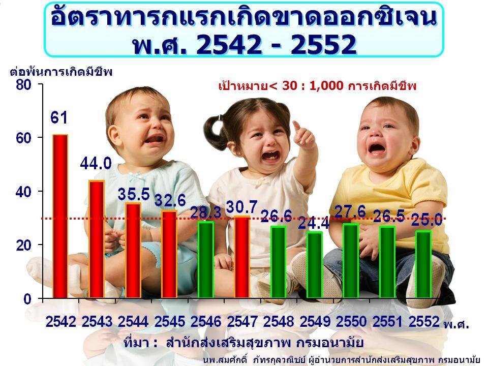 ทารกแรกเกิดน้ำหนักน้อยกว่า 2,500 กรัม พ.ศ. 2542 - 2552 พ.ศ.พ.ศ. ร้อยละ เป้าหมาย ไม่เกิน 7 % ที่มา : สำนักส่งเสริมสุขภาพ กรมอนามัย