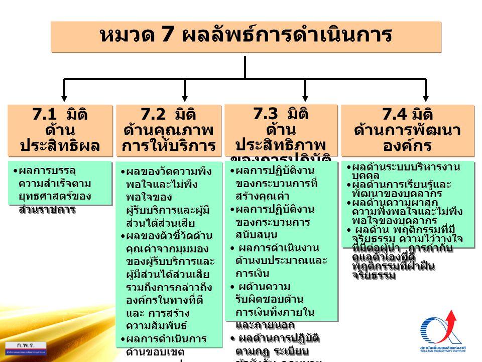 PMQA Organization หมวด 7 ผลลัพธ์การดำเนินการ 7.3 มิติ ด้าน ประสิทธิภาพ ของการปฏิบัติ ราชการ 7.1 มิติ ด้าน ประสิทธิผล 7.2 มิติ ด้านคุณภาพ การให้บริการ
