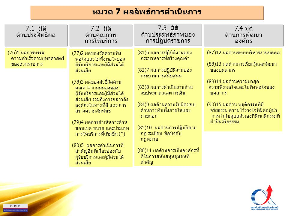 PMQA Organization หมวด 7 ผลลัพธ์การดำเนินการ 7.3 มิติ ด้านประสิทธิภาพของ การปฏิบัติราชการ 7.1 มิติ ด้านประสิทธิผล 7.2 มิติ ด้านคุณภาพ การให้บริการ 7.4