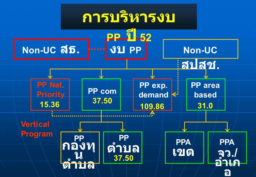 งบ PP PP Nat. Priority PP com 37.50 PP area based PP กองทุ น ตำบล PP ตำบล 37.50 PPA เขต PPA การบริหารงบ PP ปี 52 Non-UC สธ. Non-UC สปสช. Vertical Prog