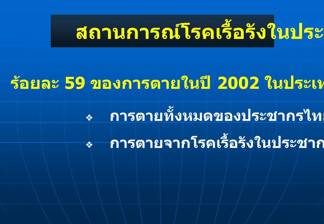 สถานการณ์โรคเรื้อรังในประเทศไทย ร้อยละ 59 ของการตายในปี 2002 ในประเทศไทยเกิดจากโรครื้อรัง โดย  การตายทั้งหมดของประชากรไทยในปี 2002 = 419,000 คน  การ
