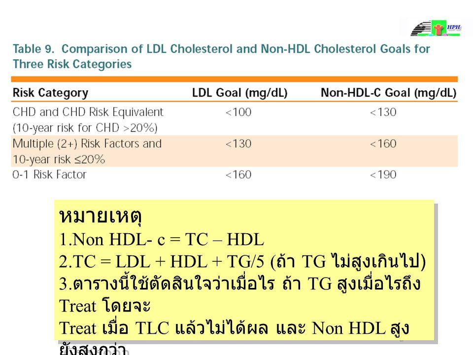 หมายเหตุ 1.Non HDL- c = TC – HDL 2.TC = LDL + HDL + TG/5 ( ถ้า TG ไม่สูงเกินไป ) 3.