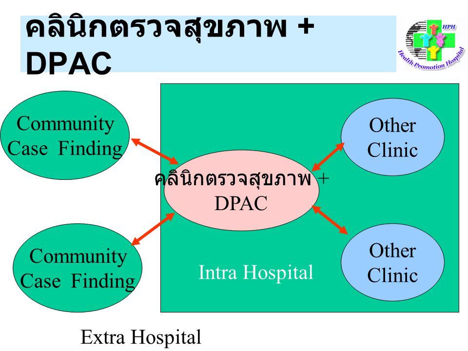 คลินิกตรวจสุขภาพ + DPAC Community Case Finding คลินิกตรวจสุขภาพ + DPAC Other Clinic Community Case Finding Other Clinic Intra Hospital Extra Hospital