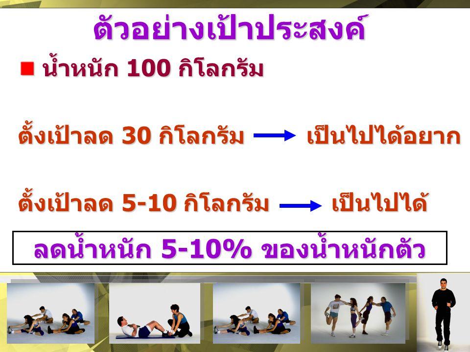 ตัวอย่างเป้าประสงค์ น้ำหนัก 100 กิโลกรัม น้ำหนัก 100 กิโลกรัม ตั้งเป้าลด 30 กิโลกรัม เป็นไปได้อยาก ตั้งเป้าลด 5-10 กิโลกรัม เป็นไปได้ ลดน้ำหนัก 5-10%