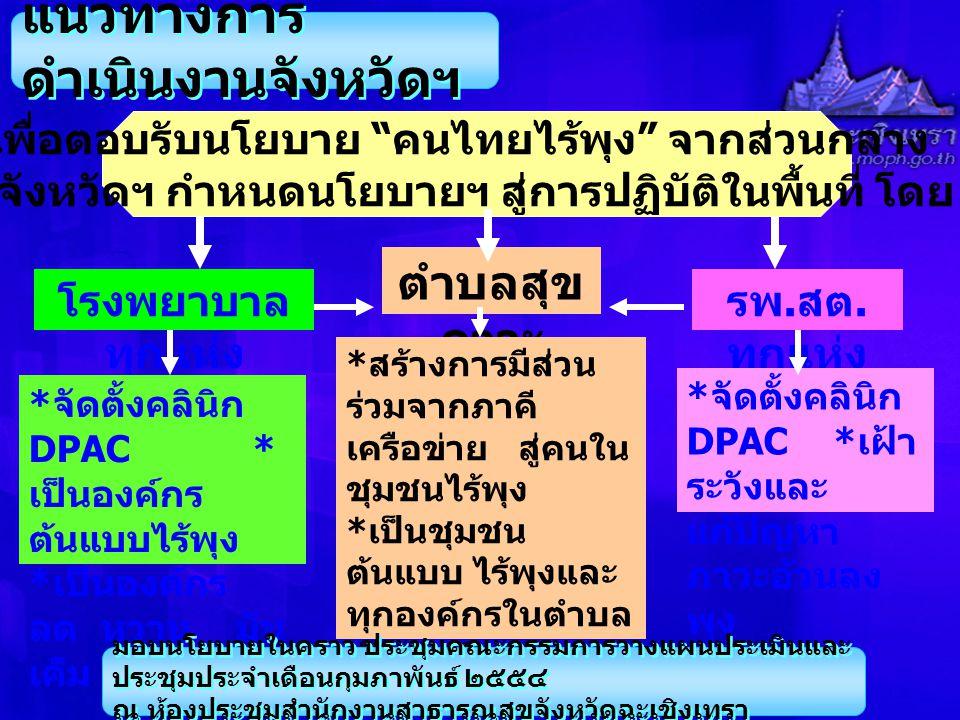 แนวทางการ ดำเนินงานจังหวัดฯ เพื่อตอบรับนโยบาย คนไทยไร้พุง จากส่วนกลาง จังหวัดฯ กำหนดนโยบายฯ สู่การปฏิบัติในพื้นที่ โดย โรงพยาบาล ทุกแห่ง ตำบลสุข ภาวะ รพ.