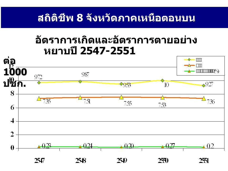 อัตราการเกิดและอัตราการตายอย่าง หยาบปี 2547-2551 ต่อ 1000 ปชก. สถิติชีพ 8 จังหวัดภาคเหนือตอนบน