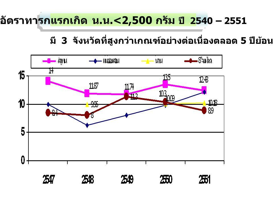 สถานการณ์ปัญหา ร้อยละของการวัดรอบเอวที่เกินปกติ (หญิง) หน่วยงานของรํฐในอำเภอเมือง เขต 10 ปี 2551