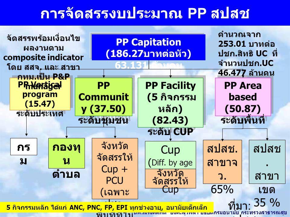 การจัดสรรงบประมาณ PP สปสช PP Vertical program (15.47) ระดับประเทศ PP Vertical program (15.47) ระดับประเทศ PP Communit y (37.50) ระดับชุมชน PP Communit