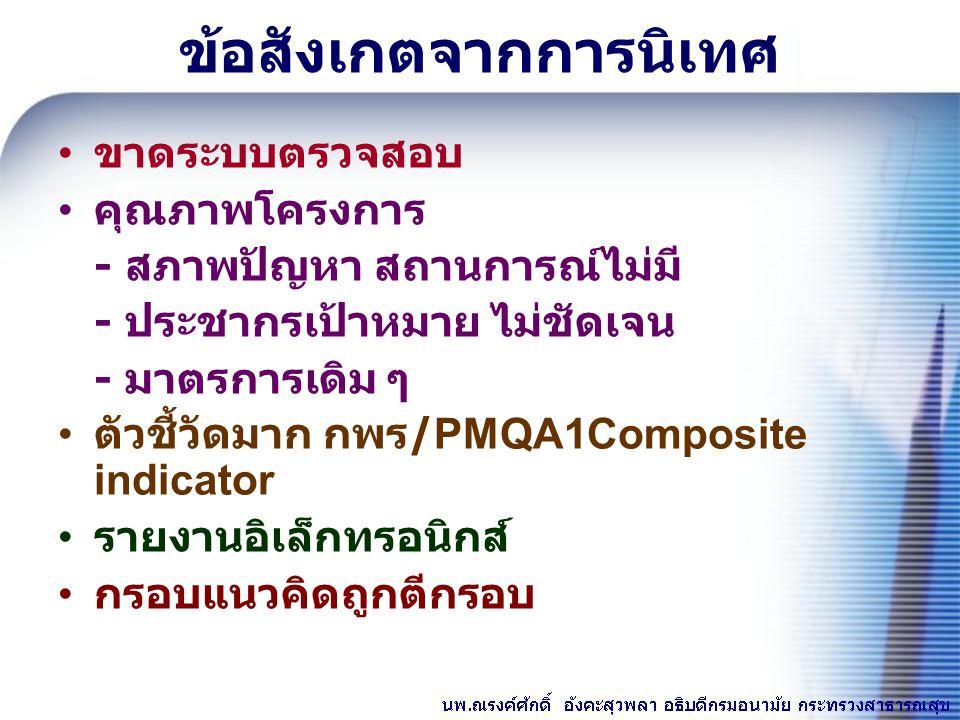 ขาดระบบตรวจสอบ คุณภาพโครงการ - สภาพปัญหา สถานการณ์ไม่มี - ประชากรเป้าหมาย ไม่ชัดเจน - มาตรการเดิม ๆ ตัวชี้วัดมาก กพร /PMQA1Composite indicator รายงานอ