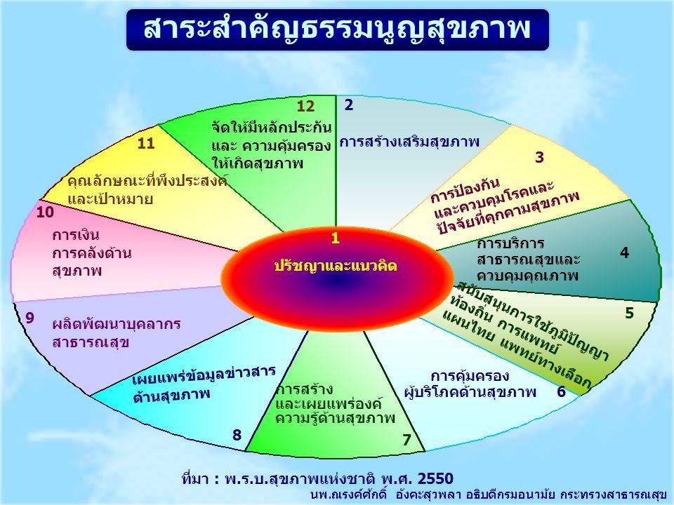 สาระสำคัญธรรมนูญสุขภาพ ปรัชญาและแนวคิด การเงิน การคลังด้าน สุขภาพ 10 2 การสร้างเสริมสุขภาพ การป้องกัน และควบคุมโรคและ ปัจจัยที่คุกคามสุขภาพ 3 1 4 การบ