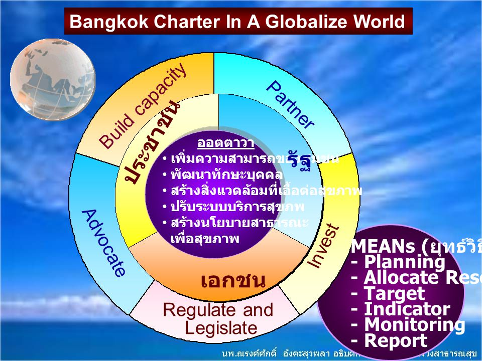 MEANs ( ยุทธ์วิธี ) - Planning - Allocate Resource - Target - Indicator - Monitoring - Report Partner Advocate Invest Regulate and Legislate Build cap