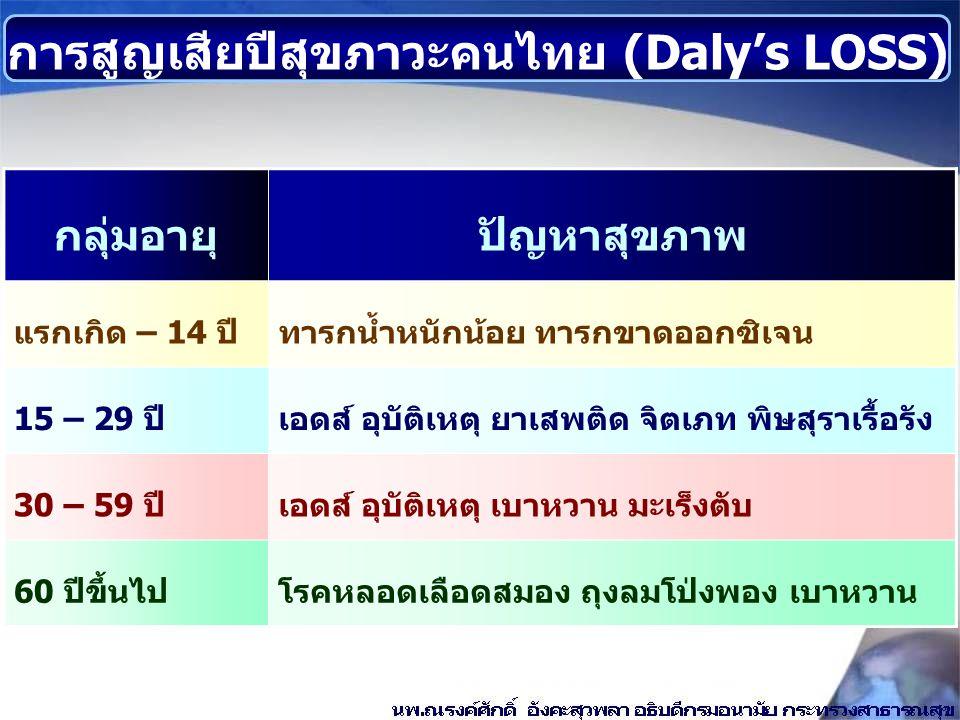 การสูญเสียปีสุขภาวะคนไทย (Daly's LOSS) กลุ่มอายุปัญหาสุขภาพ แรกเกิด – 14 ปีทารกน้ำหนักน้อย ทารกขาดออกซิเจน 15 – 29 ปีเอดส์ อุบัติเหตุ ยาเสพติด จิตเภท