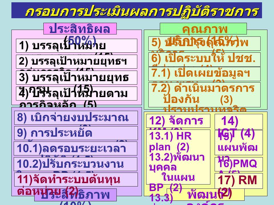 5) ปรับปรุงคุณภาพ บริการ (5) คุณภาพ บริการ (15%) 1) บรรลุเป้าหมาย ยุทธฯกระทรวง (15) 4) บรรลุเป้าหมายตาม ภารกิจหลัก (5) 2) บรรลุเป้าหมายยุทธฯ กลุ่มภารก