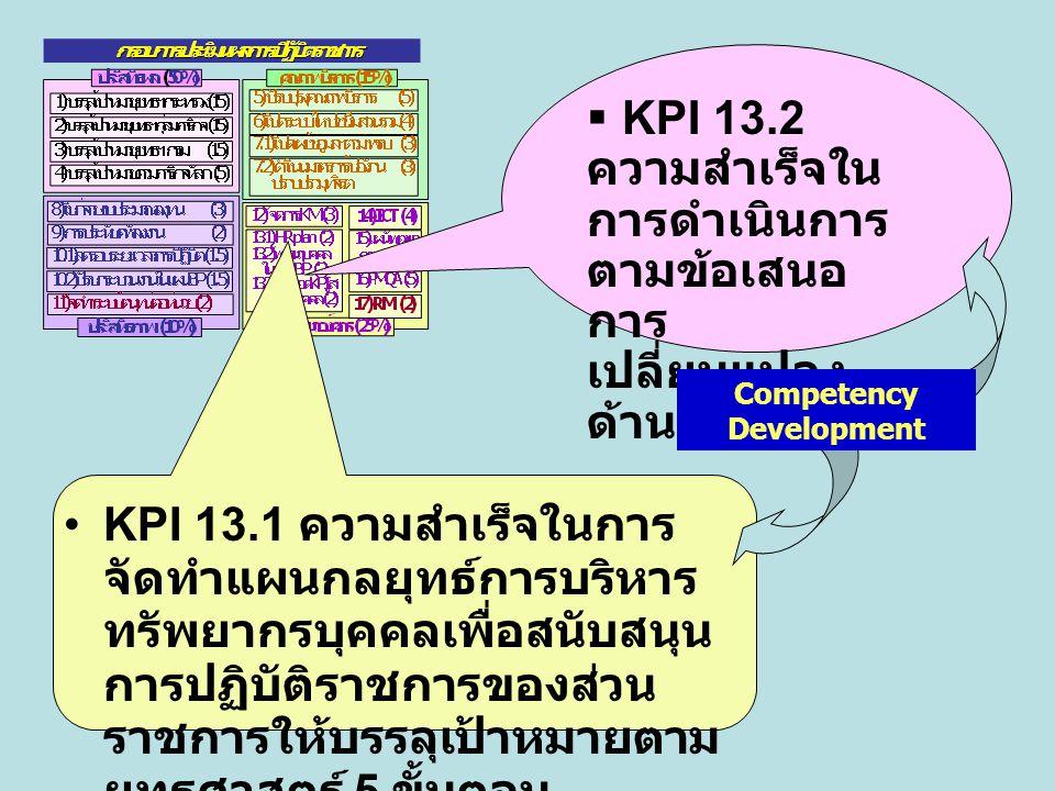 KPI 13.1 ความสำเร็จในการ จัดทำแผนกลยุทธ์การบริหาร ทรัพยากรบุคคลเพื่อสนับสนุน การปฏิบัติราชการของส่วน ราชการให้บรรลุเป้าหมายตาม ยุทธศาสตร์ 5 ขั้นตอน 