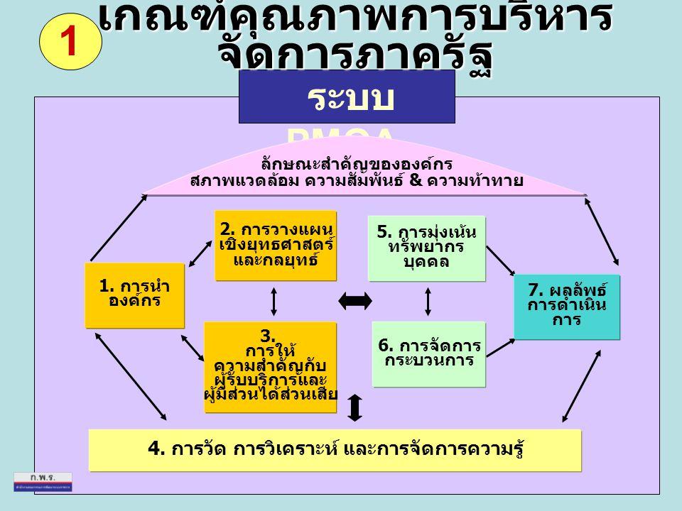 ระบบ PMQA. 6. การจัดการ กระบวนการ 5. การมุ่งเน้น ทรัพยากร บุคคล 4. การวัด การวิเคราะห์ และการจัดการความรู้ 3. การให้ ความสำคัญกับ ผู้รับบริการและ ผู้ม