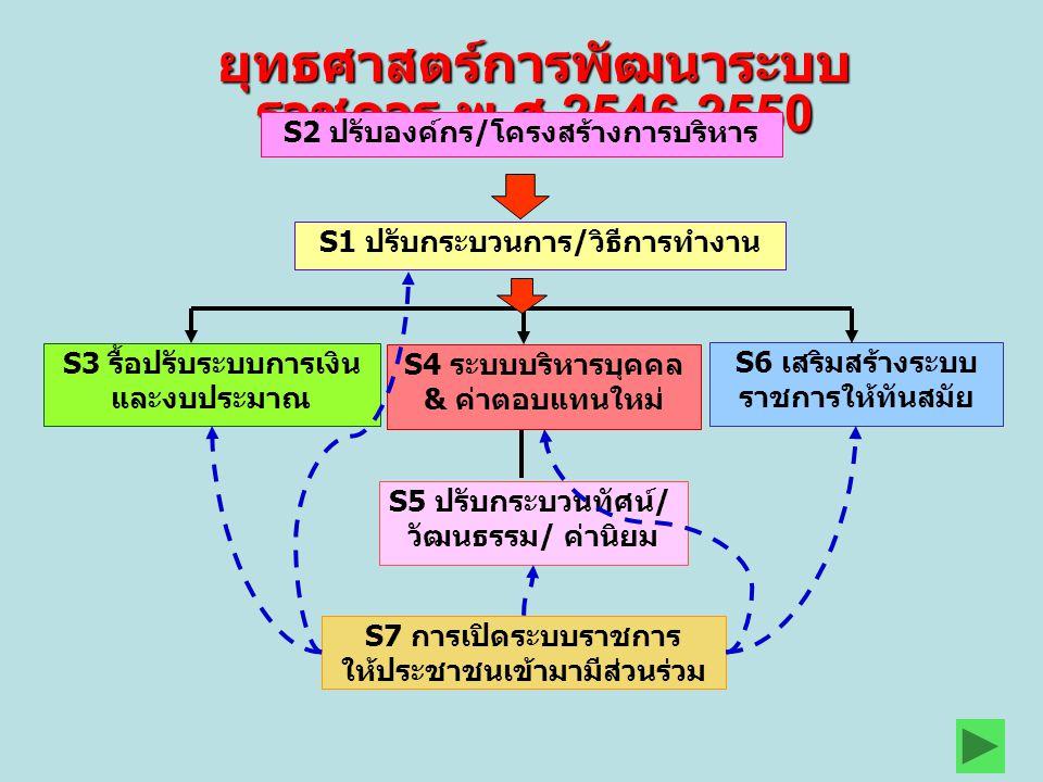 ยุทธศาสตร์การพัฒนาระบบ ราชการ พ. ศ.2546-2550 S5 ปรับกระบวนทัศน์/ วัฒนธรรม/ ค่านิยม S2 ปรับองค์กร/โครงสร้างการบริหาร S1 ปรับกระบวนการ/วิธีการทำงาน S3 ร