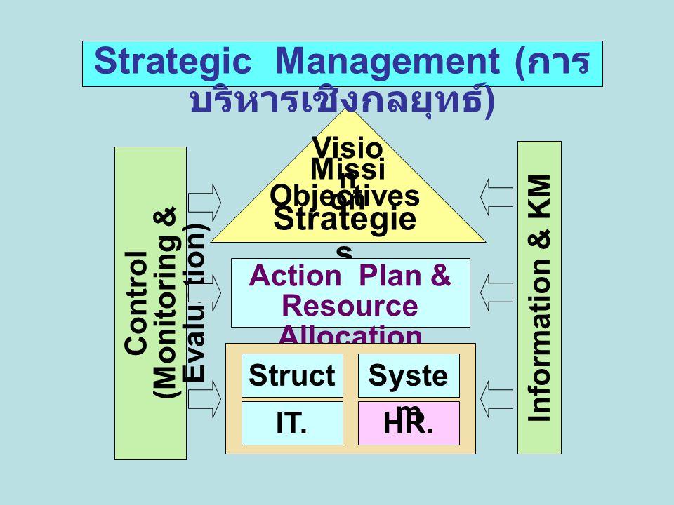 ระบบ PMQA.6. การจัดการ กระบวนการ 5. การมุ่งเน้น ทรัพยากร บุคคล 4.