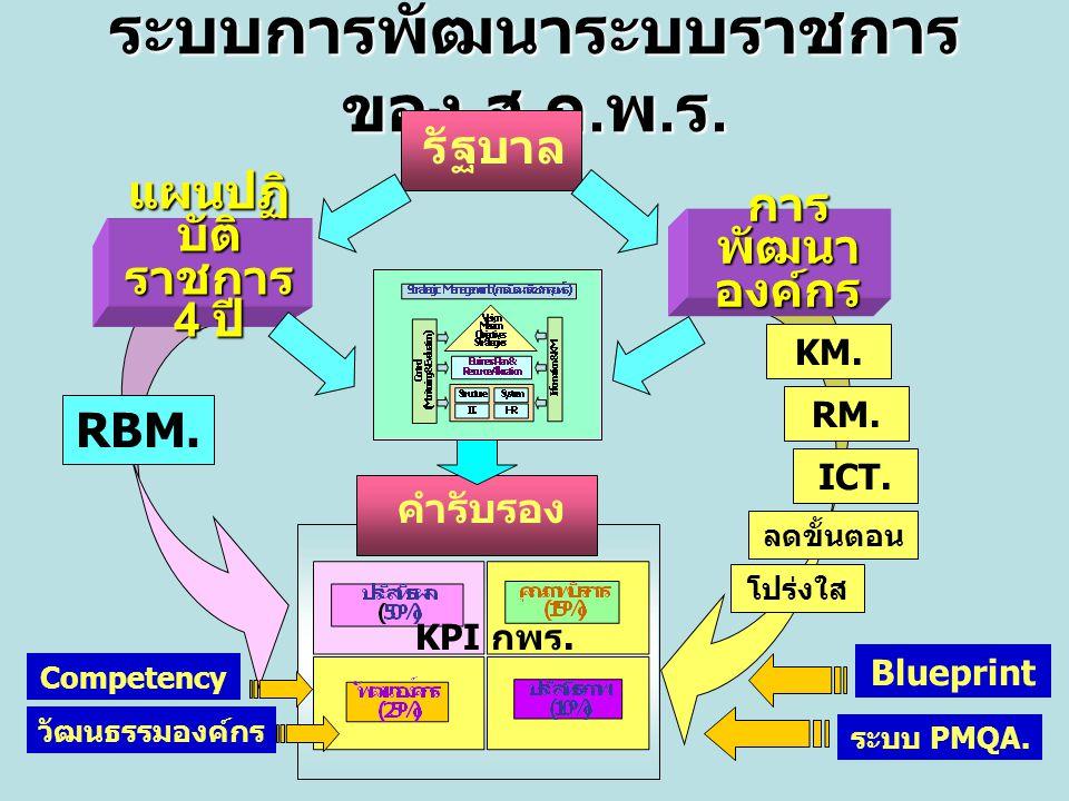 ระบบการพัฒนาระบบราชการ ของ ส. ก. พ. ร. รัฐบาล แผนปฏิ บัติ ราชการ 4 ปี การ พัฒนา องค์กร คำรับรอง RBM. KM. RM. ICT. ลดขั้นตอน โปร่งใส ระบบ PMQA. Bluepri
