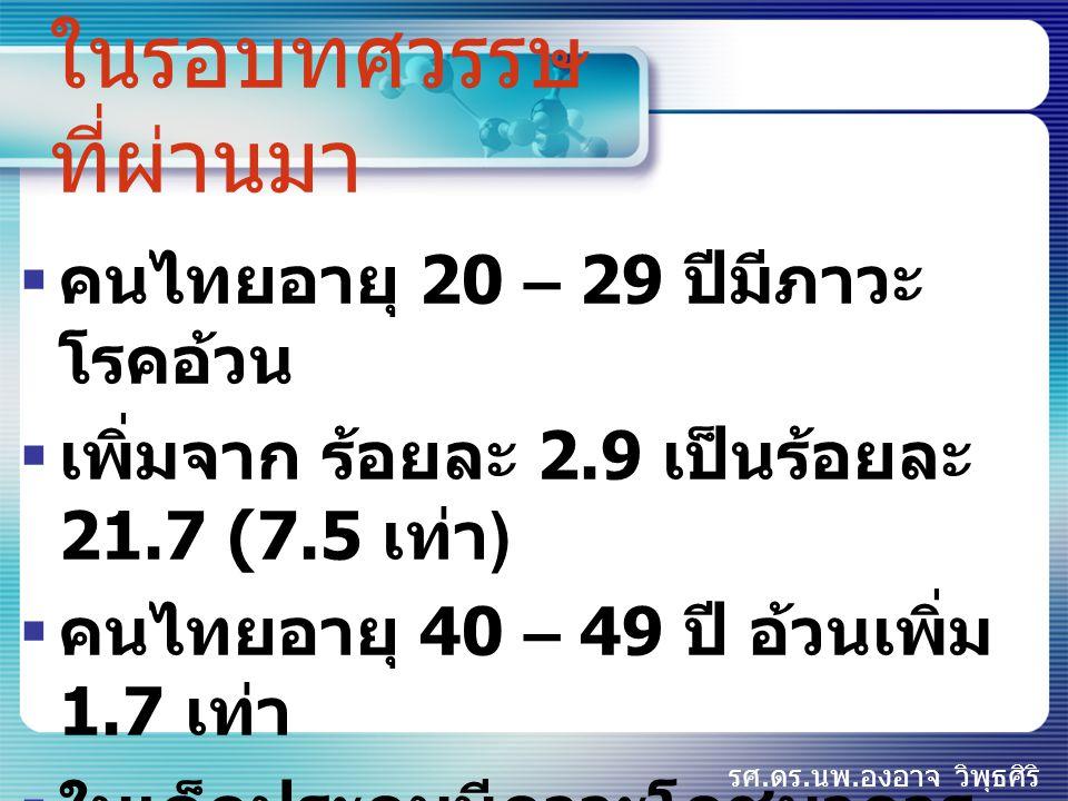 รศ.ดร.นพ.องอาจ วิพุธศิริ ในรอบทศวรรษ ที่ผ่านมา  คนไทยอายุ 20 – 29 ปีมีภาวะ โรคอ้วน  เพิ่มจาก ร้อยละ 2.9 เป็นร้อยละ 21.7 (7.5 เท่า )  คนไทยอายุ 40 –