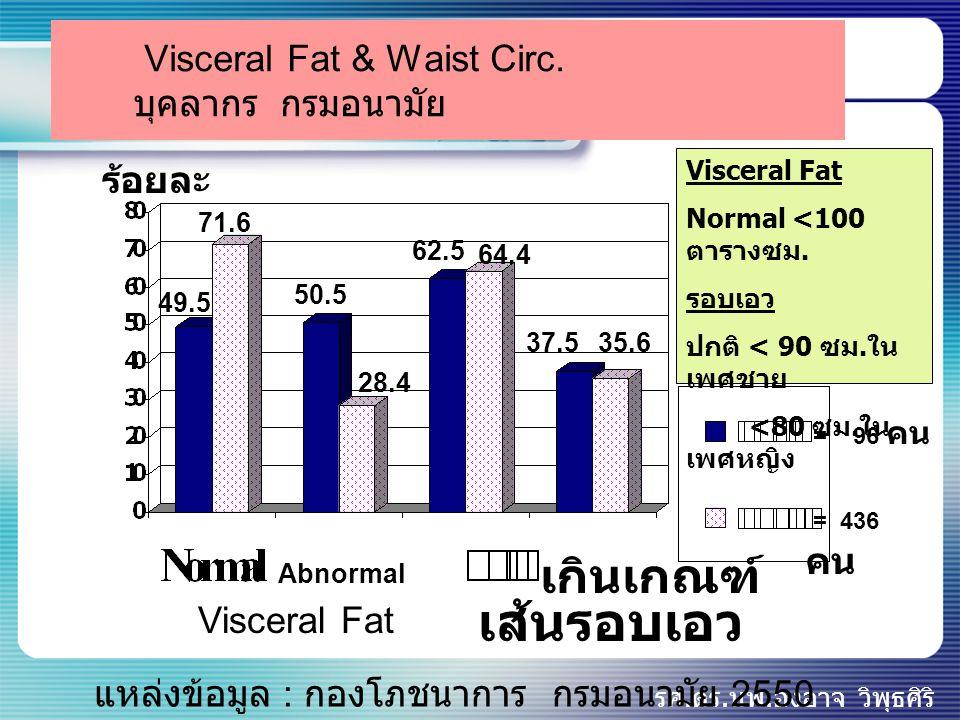 รศ.ดร.นพ.องอาจ วิพุธศิริ Visceral Fat & Waist Circ. บุคลากร กรมอนามัย ร้อยละ 49.5 71.6 50.5 28.4 แหล่งข้อมูล : กองโภชนาการ กรมอนามัย 2550 Visceral Fat