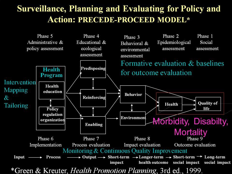 รศ.ดร.นพ.องอาจ วิพุธศิริ Morbidity, Disabilty, Mortality