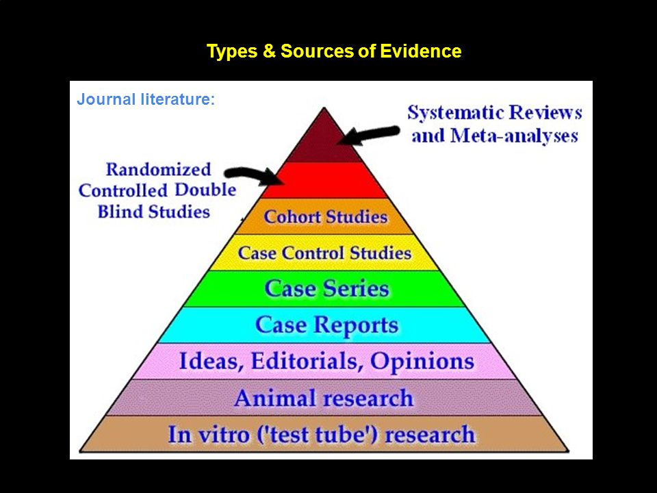 Source: Guide to Research Methods: The Evidence Pyramid:. Types & Sources of Evidence Journal literature: