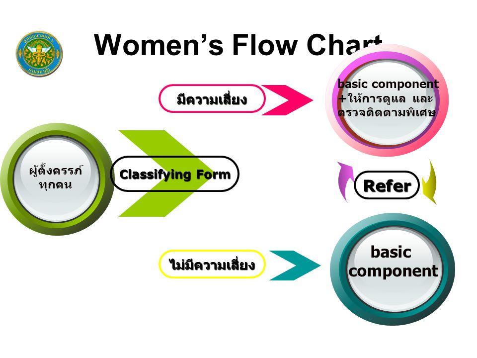 Classifying Form ไม่มีความเสี่ยง มีความเสี่ยง ผู้ตั้งครรภ์ ทุกคน Women's Flow Chart basic component basic component +ให้การดูแล และ ตรวจติดตามพิเศษ Refer
