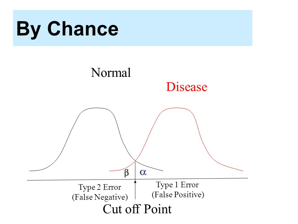By Chance Cut off Point Disease Normal Type 2 Error (False Negative) Type 1 Error (False Positive)