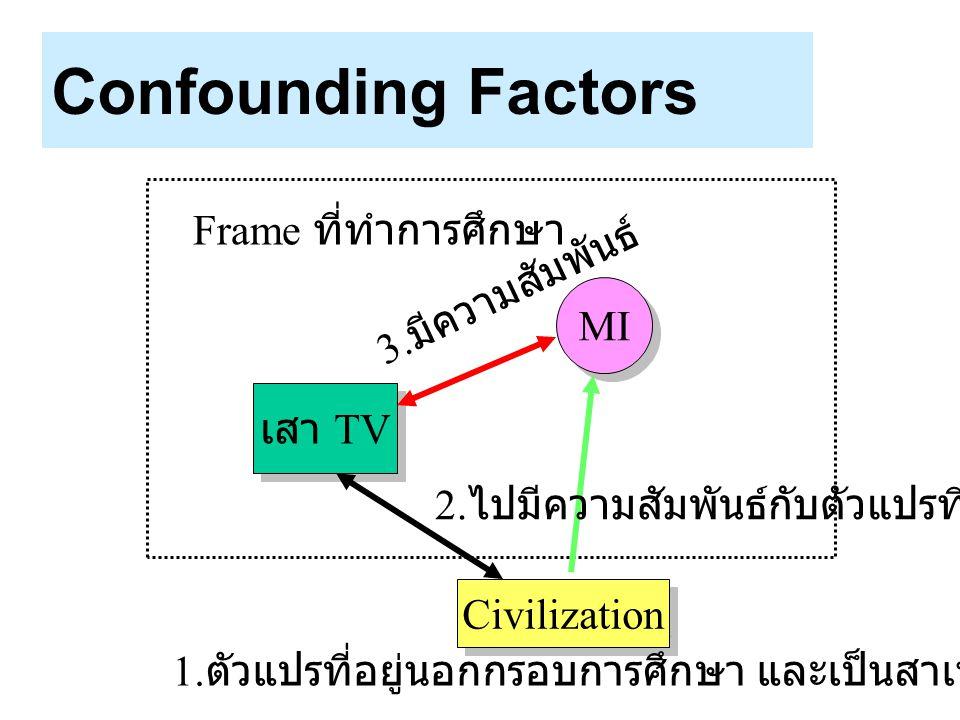 Confounding Factors MI เสา TV Civilization Frame ที่ทำการศึกษา 1. ตัวแปรที่อยู่นอกกรอบการศึกษา และเป็นสาเหตุที่ทำให้เกิดโรค 2. ไปมีความสัมพันธ์กับตัวแ