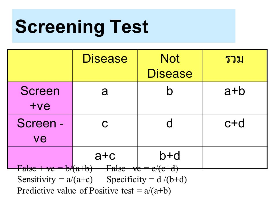 Screening Test DiseaseNot Disease รวม Screen +ve aba+b Screen - ve cdc+d a+cb+d False + ve = b/(a+b) False –ve = c/(c+d) Sensitivity = a/(a+c) Specifi